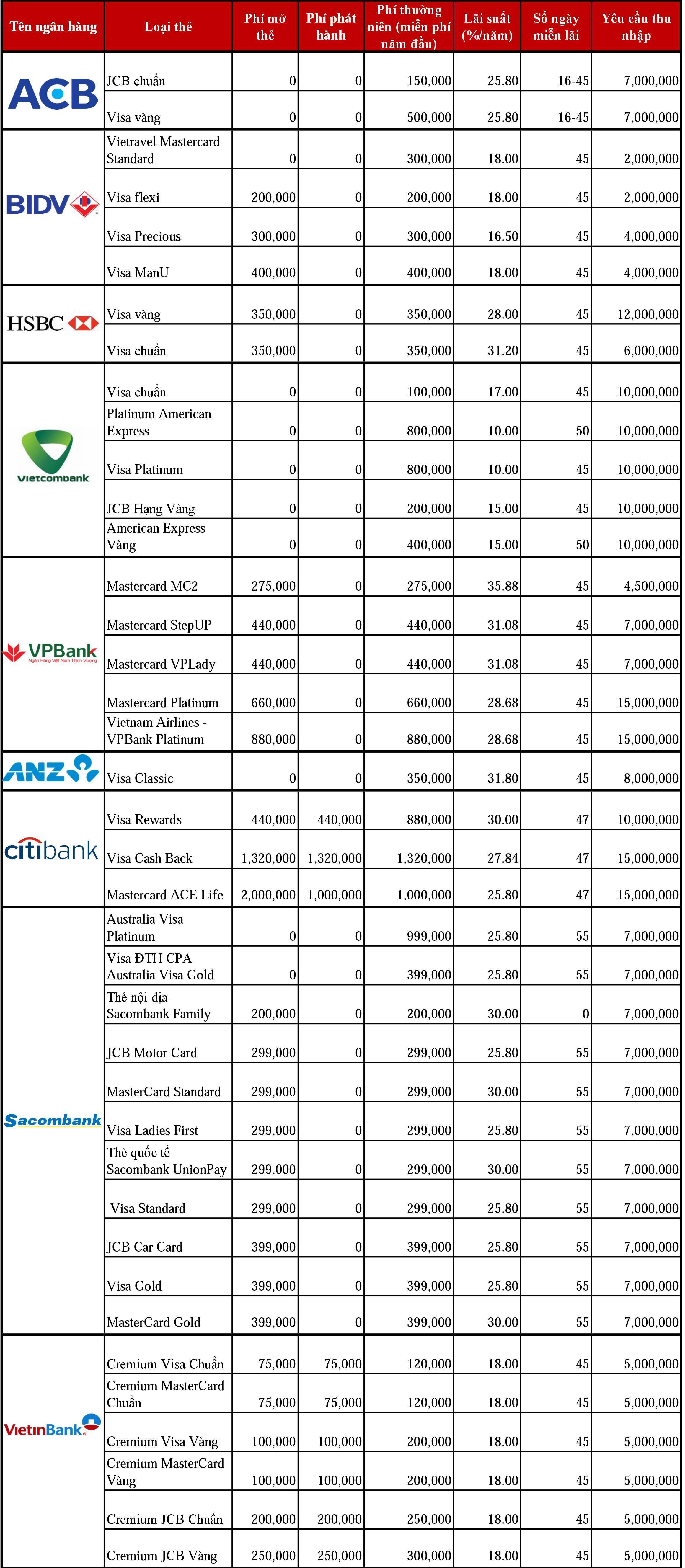 lãi suất thẻ tín dụng các ngân hàng